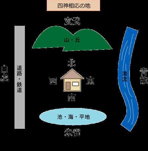 四神相応の地の図